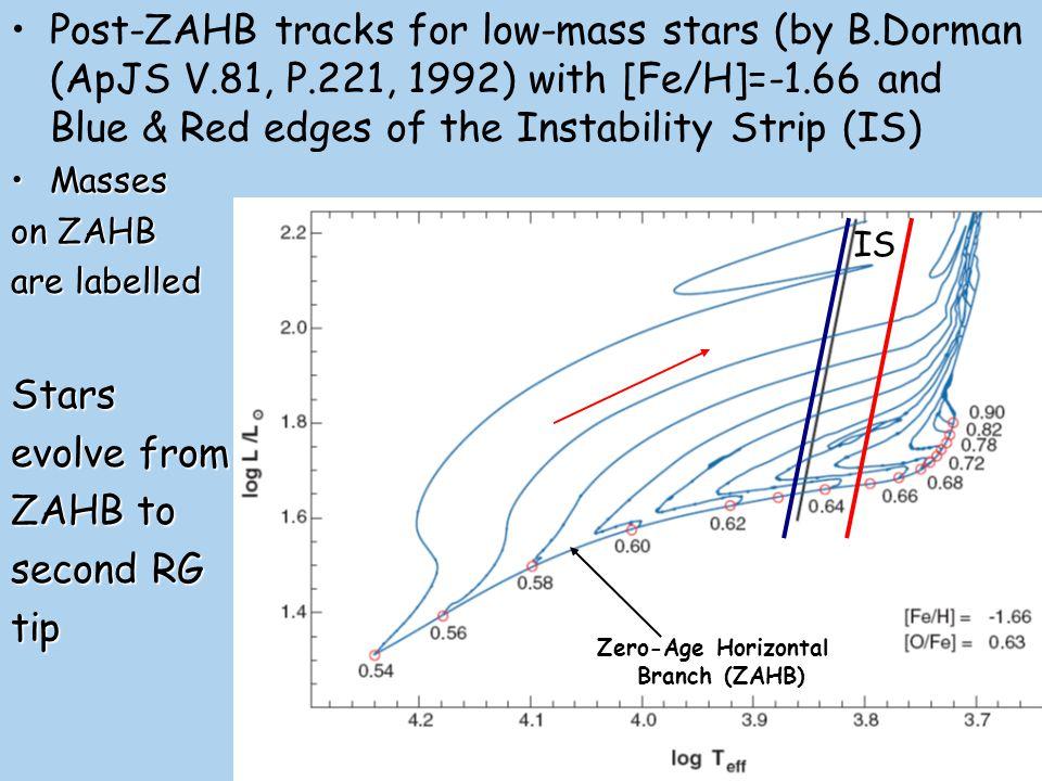 Post-ZAHB tracks for low-mass stars (by B. Dorman (ApJS V. 81, P