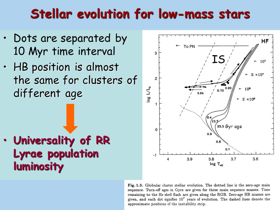 Stellar evolution for low-mass stars