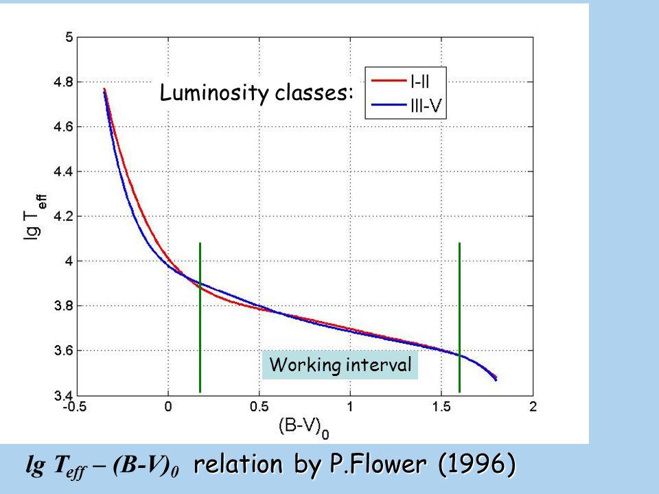 lg Teff – (B-V)0 relation by P.Flower (1996)