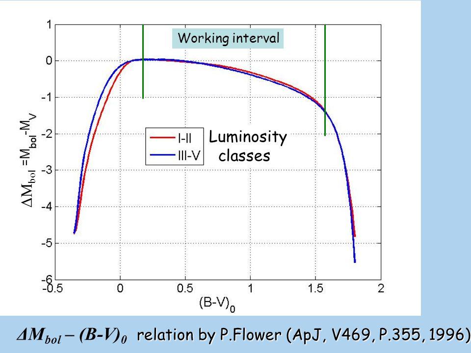 ΔMbol – (B-V)0 relation by P.Flower (ApJ, V469, P.355, 1996)
