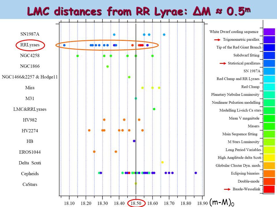 LMC distances from RR Lyrae: ΔM ≈ 0.5m