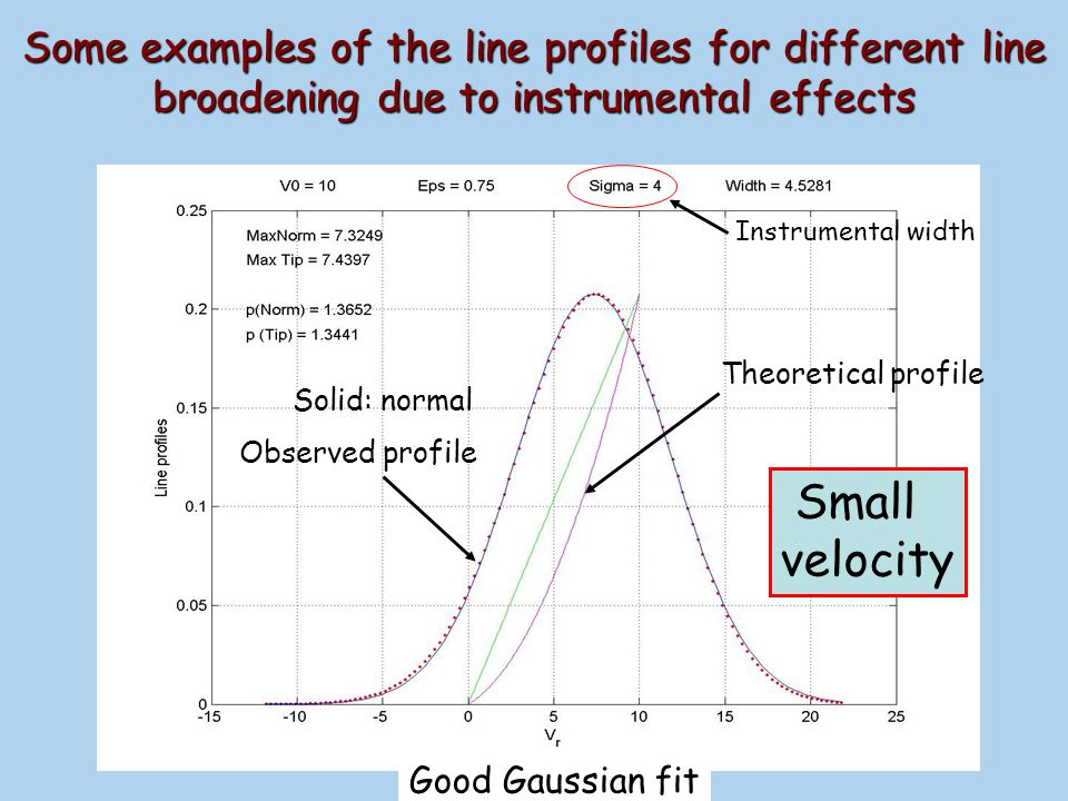 Some examples of the line profiles for different line broadening due to instrumental effects
