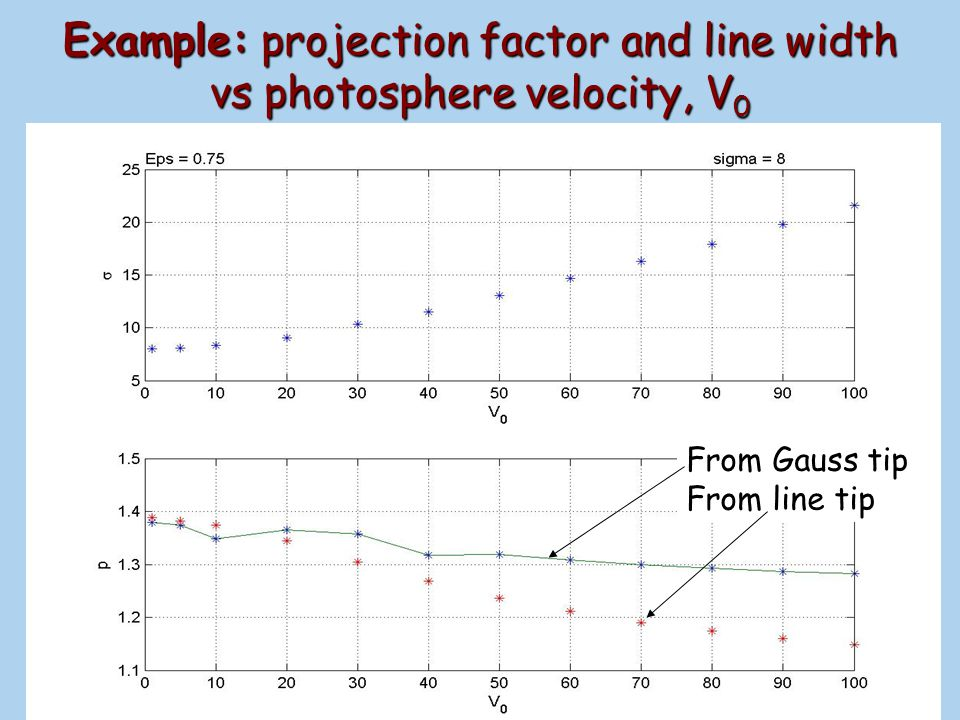 Example: projection factor and line width vs photosphere velocity, V0