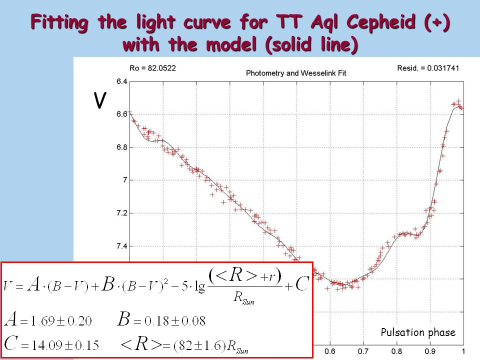 Fitting the light curve for TT Aql Cepheid (+) with the model (solid line)
