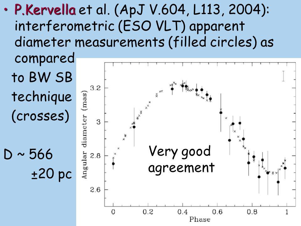 P.Kervella et al. (ApJ V.604, L113, 2004): interferometric (ESO VLT) apparent diameter measurements (filled circles) as compared