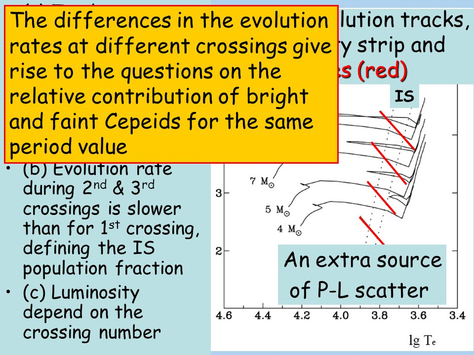 The differences in the evolution rates at different crossings give