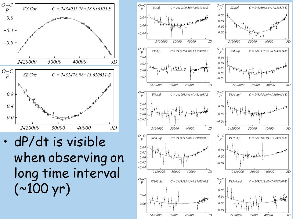 dP/dt is visible when observing on long time interval (~100 yr)