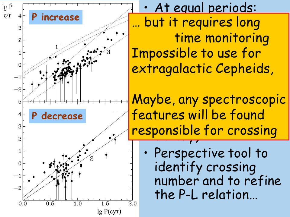 extragalactic Cepheids, Maybe, any spectroscopic