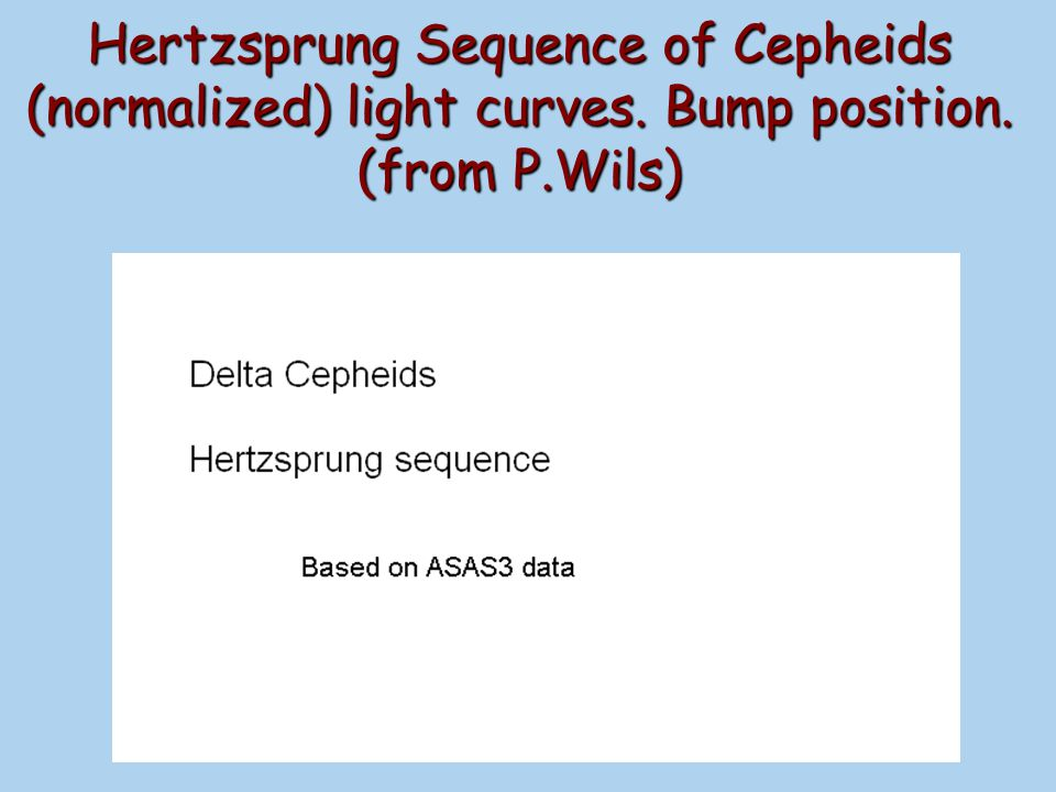 Hertzsprung Sequence of Cepheids (normalized) light curves