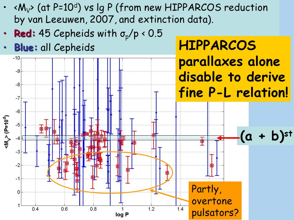 HIPPARCOS parallaxes alone disable to derive fine P-L relation!