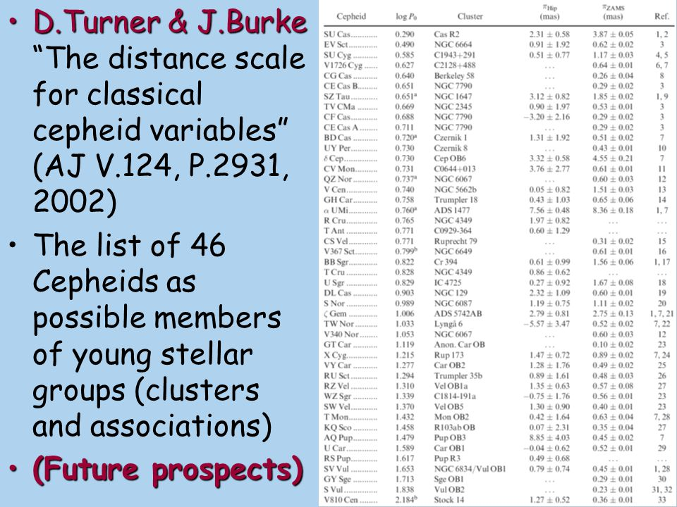 D.Turner & J.Burke The distance scale for classical cepheid variables (AJ V.124, P.2931, 2002)