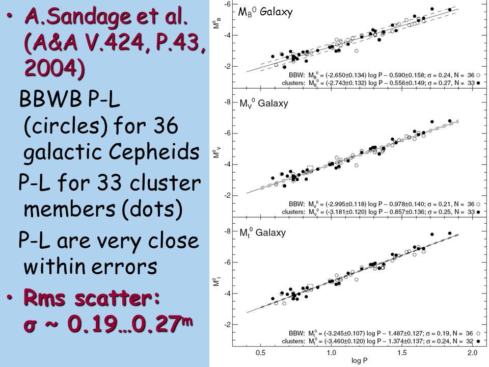BBWB P-L (circles) for 36 galactic Cepheids