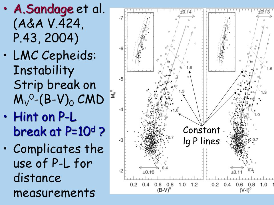 LMC Cepheids: Instability Strip break on MV0-(B-V)0 CMD