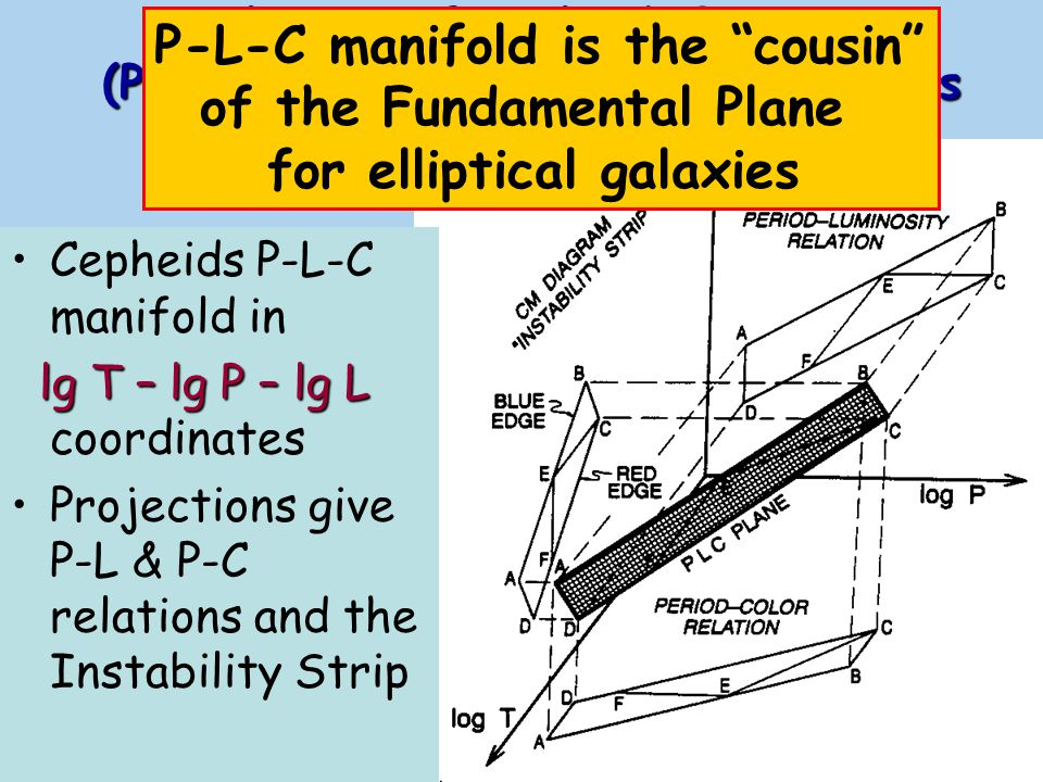 The use of Cepheids P-L-C (Period – Luminosity - Color) relations