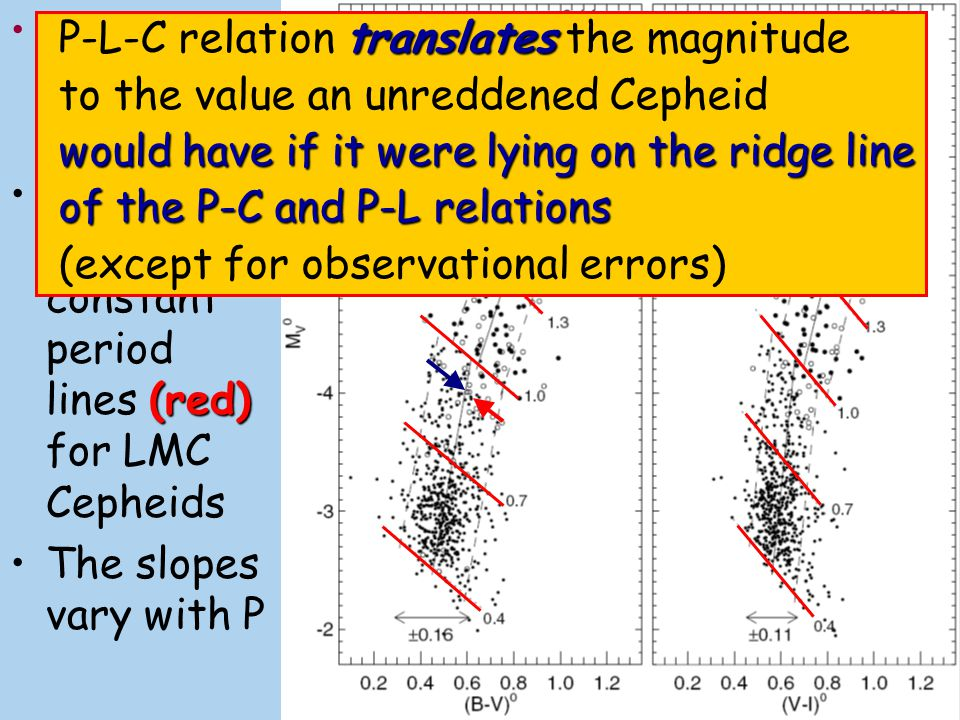 A.Sandage et al. (2004) CMDs and the constant period lines (red) for LMC Cepheids. The slopes vary with P.