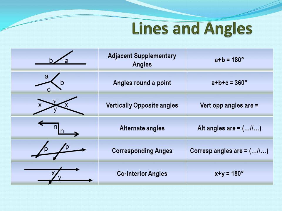 Lines and Angles Adjacent Supplementary Angles a+b = 180°