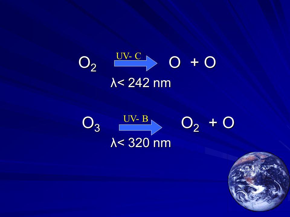 UV- C O2 O + O λ< 242 nm O3 O2 + O λ< 320 nm UV- B