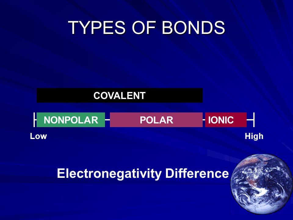 TYPES OF BONDS Electronegativity Difference COVALENT NONPOLAR POLAR