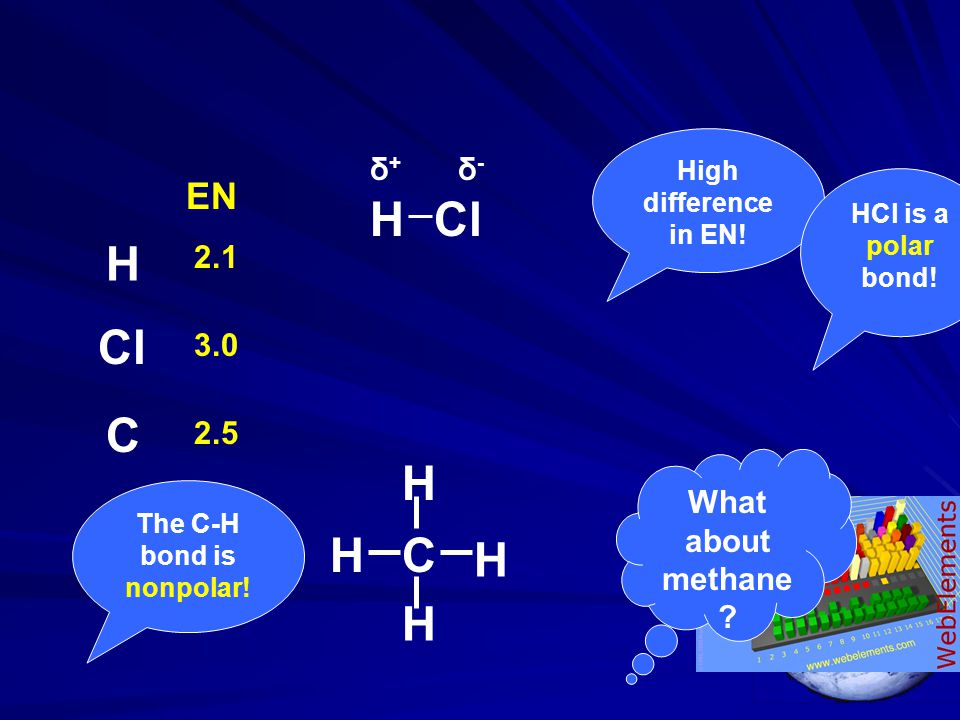 The C-H bond is nonpolar!