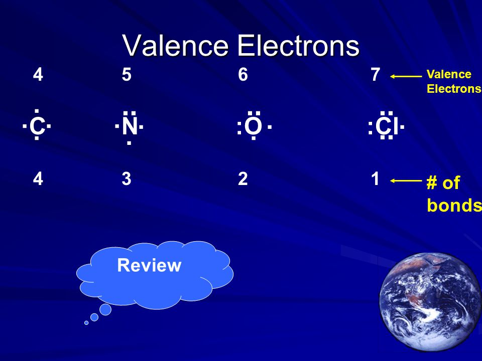 Valence Electrons .. .. .. .. . . . . . . . . . . C N :O :Cl 4 5 6 7 4