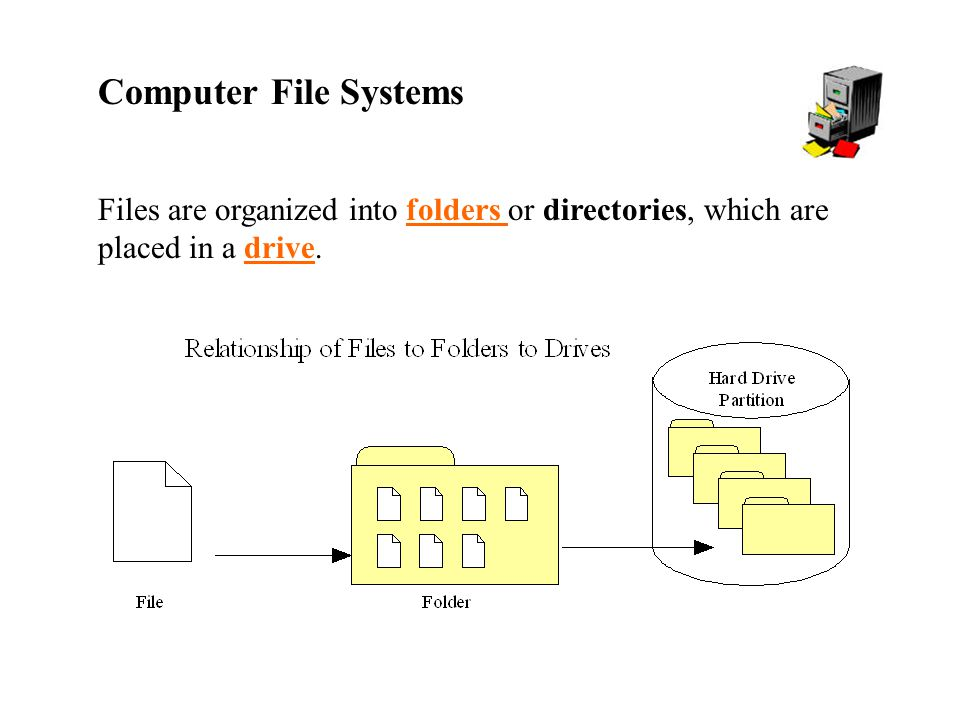 Computer File Systems Files are organized into folders or directories, which are placed in a drive.