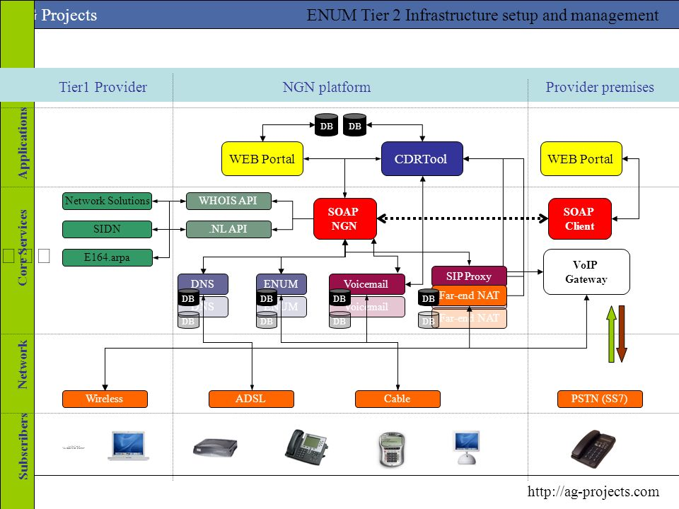 Tier1 Provider NGN platform Provider premises Applications