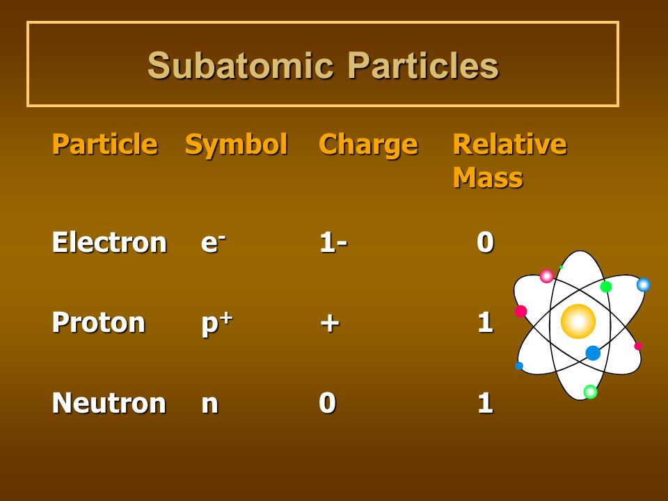 Subatomic Particles Particle Symbol Charge Relative Mass