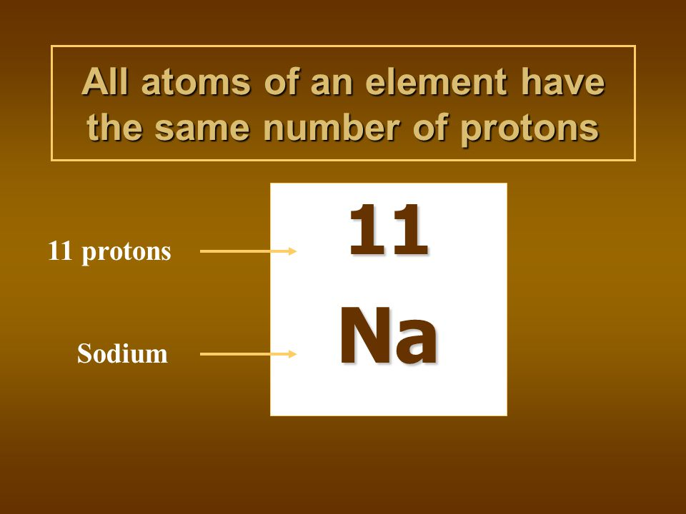 All atoms of an element have the same number of protons