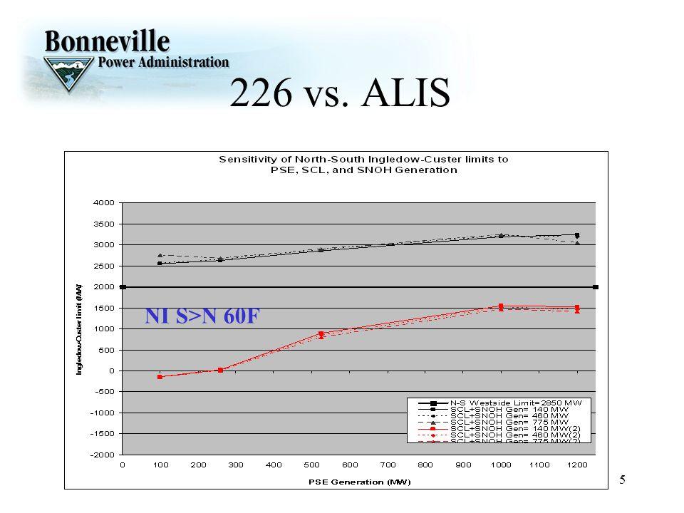 226 vs. ALIS NI S>N 60F