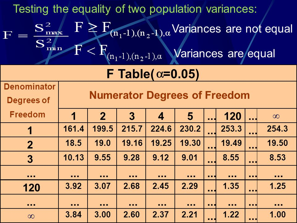 F Table(  =0.05) Testing the equality of two population variances: