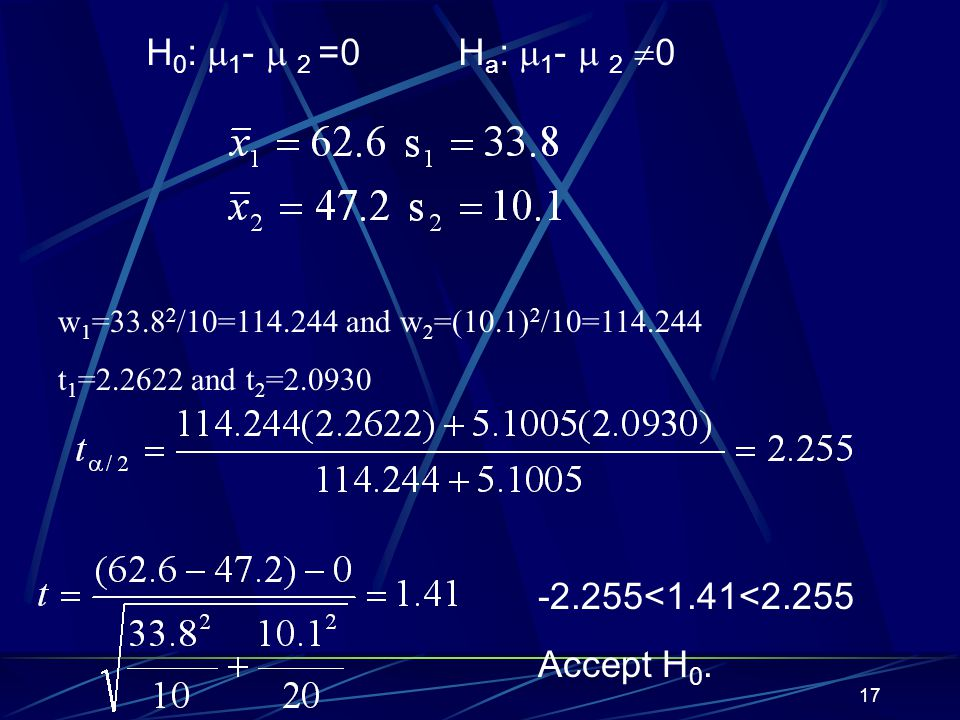 H0: 1-  2 =0 Ha: 1-  2 0 -2.255<1.41<2.255 Accept H0.