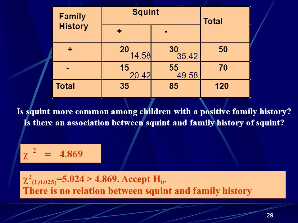 There is no relation between squint and family history
