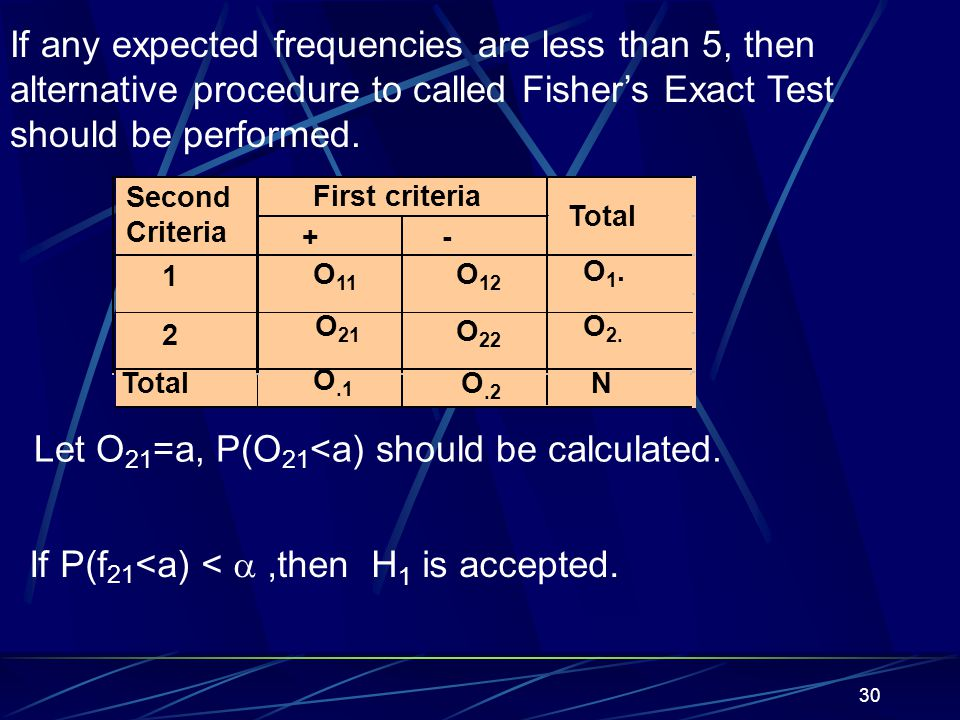 Let O21=a, P(O21<a) should be calculated.