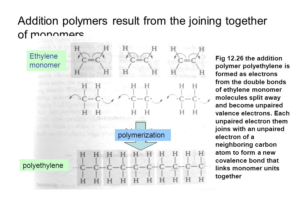 Addition polymers result from the joining together of monomers