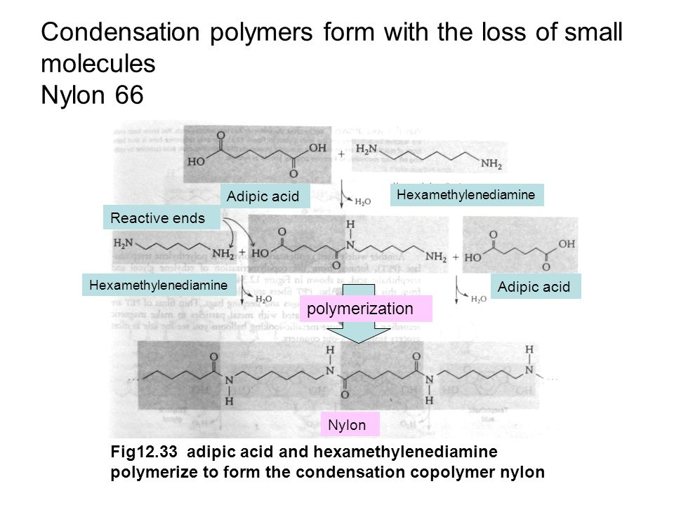 Condensation polymers form with the loss of small molecules Nylon 66