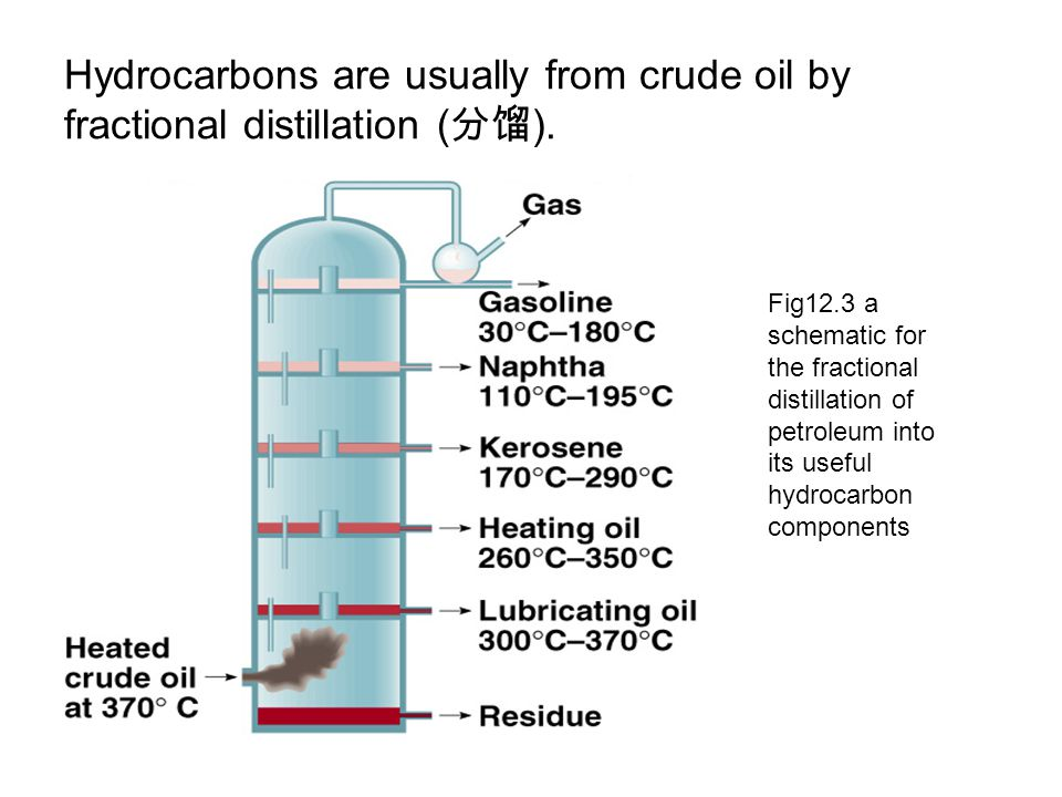 Hydrocarbons are usually from crude oil by fractional distillation (分馏).