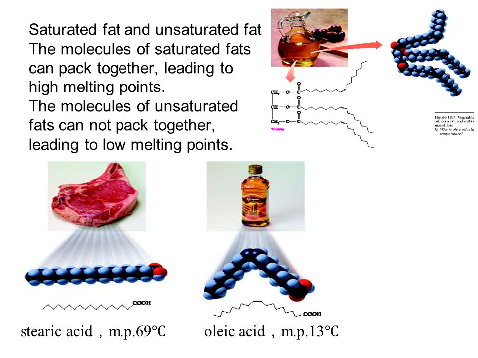 Saturated fat and unsaturated fat The molecules of saturated fats can pack together, leading to high melting points. The molecules of unsaturated fats can not pack together, leading to low melting points.