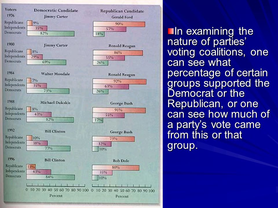 In examining the nature of parties' voting coalitions, one can see what percentage of certain groups supported the Democrat or the Republican, or one can see how much of a party's vote came from this or that group.