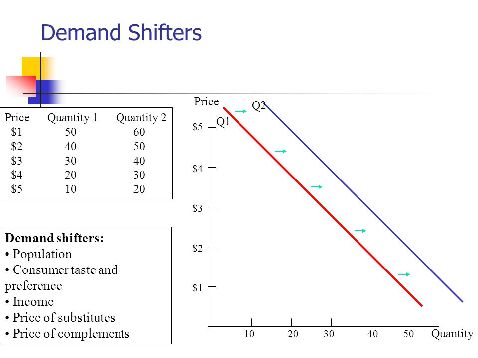 Demand Shifters Demand shifters: Population