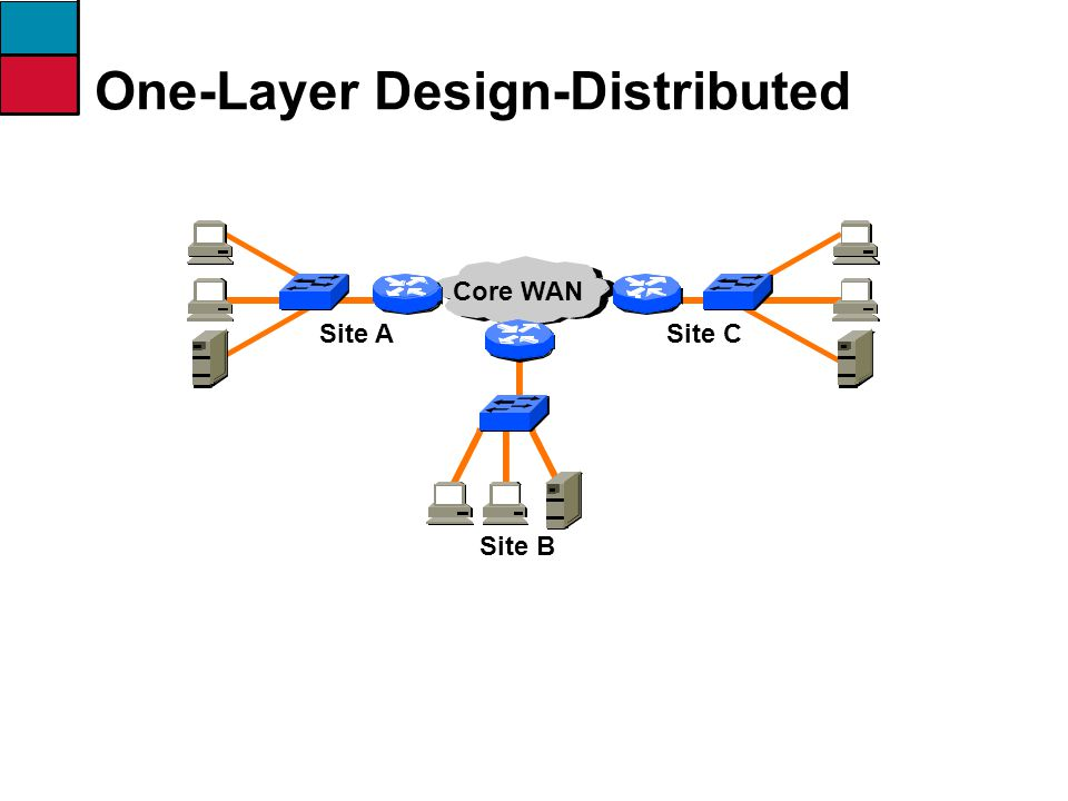 One-Layer Design-Distributed