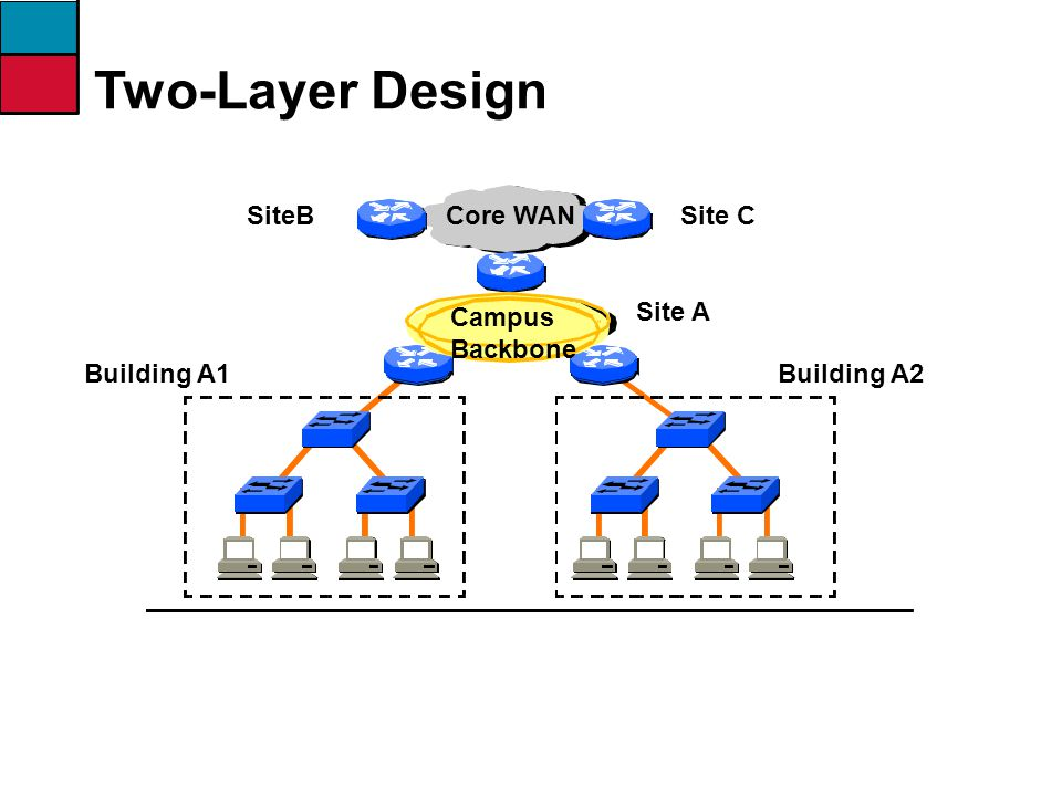 Two-Layer Design SiteB Core WAN Site C Campus Backbone Site A
