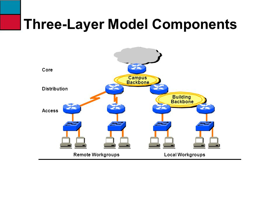 Three-Layer Model Components