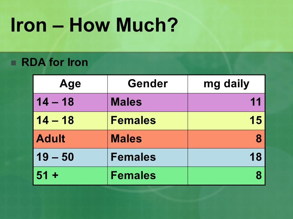 Iron – How Much RDA for Iron Age Gender mg daily 14 – 18 Males 11