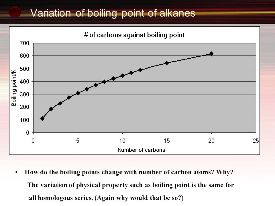Variation of boiling point of alkanes