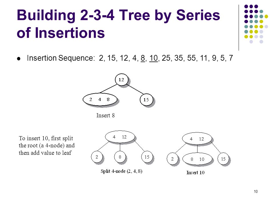 Building 2-3-4 Tree by Series of Insertions
