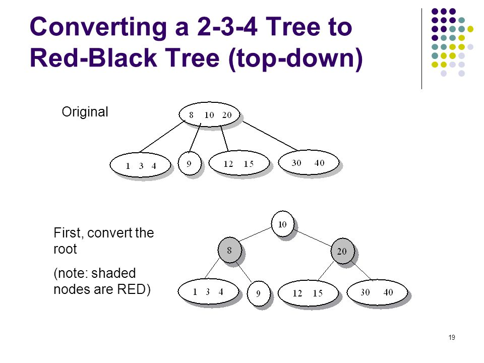 Converting a 2-3-4 Tree to Red-Black Tree (top-down)
