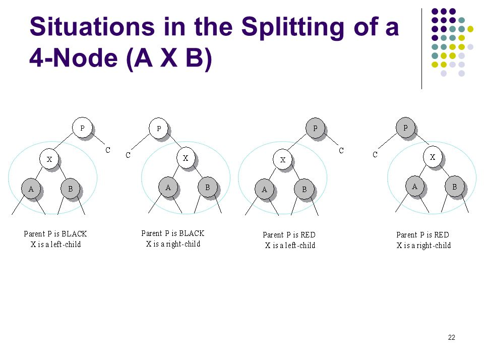 Situations in the Splitting of a 4-Node (A X B)