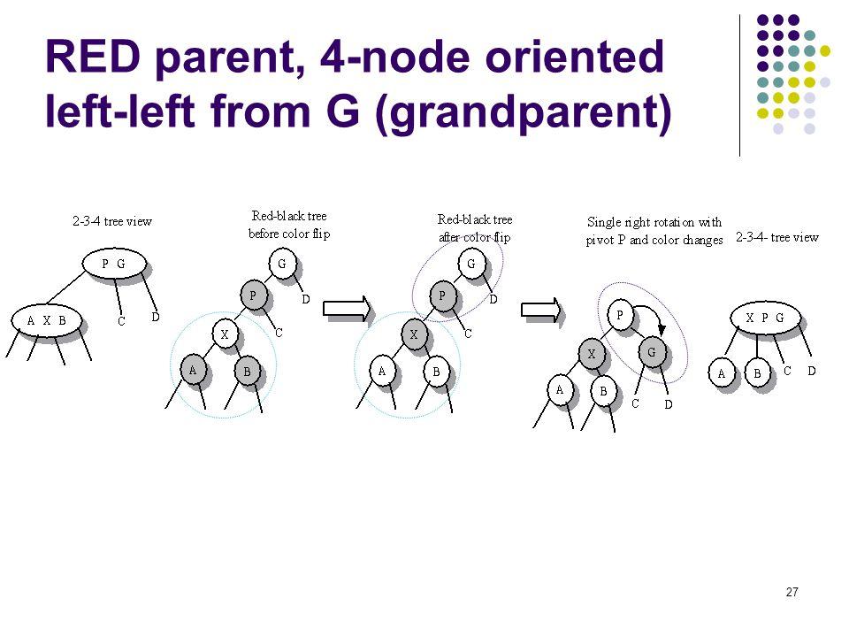 RED parent, 4-node oriented left-left from G (grandparent)