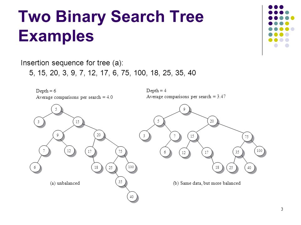 Two Binary Search Tree Examples