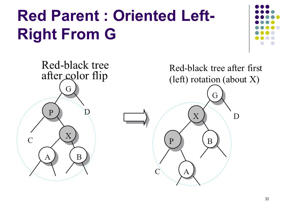 Red Parent : Oriented Left-Right From G